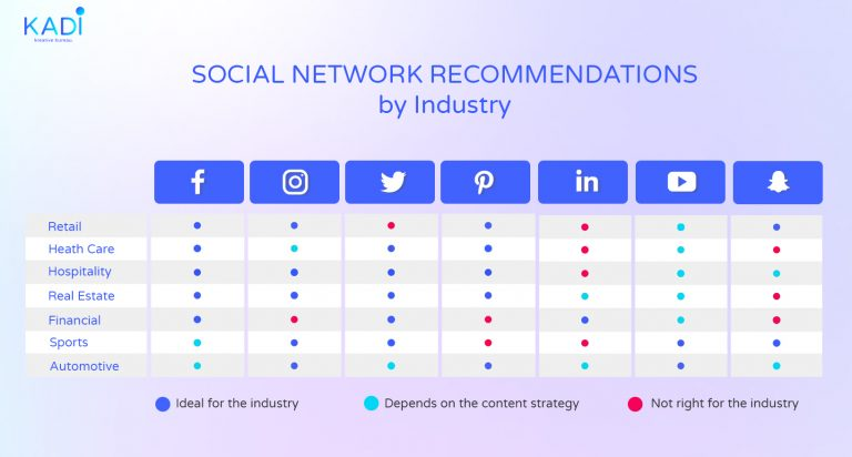 SOCIAL NETWORK RECOMMENDATIONS by Industry